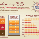 49 Million To Drive, Fly, Cruise Over Thanksgiving