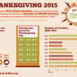 47 Million Americans To Travel For Thanksgiving