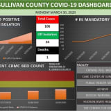 First COVID-19 Related Death Reported In Sullivan County