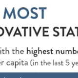 Connecticut Ranks High Among Most Innovative States In Nation