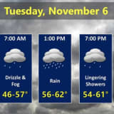 Election Day Weather: Here's What To Expect And When