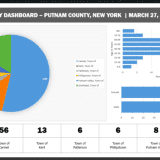 COVID-19: Rundown Of Putnam County Positive Cases By Town