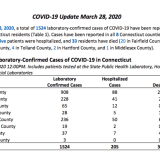 COVID-19: Number Of CT Fatalities Climbs To 33, With 1,524 Cases