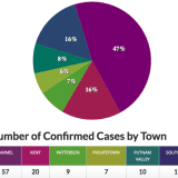 COVID-19: Latest Rundown Of Putnam County Positive Cases By Town