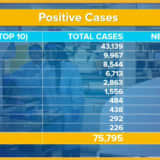 COVID-19: 2,122 New Long Island Confirmed Cases Puts Total At 8,544 For Both Counties