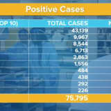 COVID-19: 9,298 New Cases In NY As Statewide Total Hits 75,795