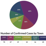 COVID-19 In Putnam County By The Numbers: Latest Update On Cases By Town