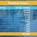 COVID-19: 8,669 New Cases In New York As Statewide Total Climbs To 92,381