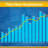 COVID-19 NY New Hospitalizations Fall,  Deaths Drop For First Time: Rundown Of Cases By County