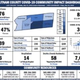 COVID-19: Here Are Latest Stats For Putnam County