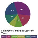 COVID-19: Putnam County Tops 1,400 Cases, Breakdown By Town
