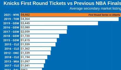 KNICKS TIX: MSG Prices For First Playoff Series Since 2013 Higher Than For Last 10 NBA Finals