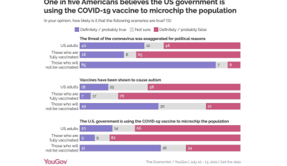 POLL: One In 5 Americans Believes US Government Is Using COVID-19 Vaccine To Microchip Citizens