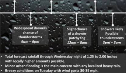 Heavy Rain, Showers Will Drench Area With Severe Storms, Damaging Winds Possible