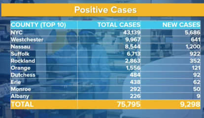 COVID-19: 641 New Cases In Westchester As County Total Hits 9,967