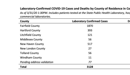 April Will Be 'Horrible Month' For CT COVID-19 Cases, Lamont Says: New Breakdown Of Cases