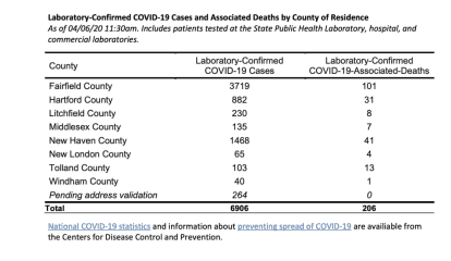 COVID-19: Here's Latest Update On Number Of Positive Cases In Wilton