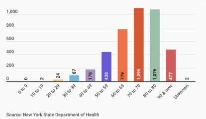 COVID-19: New Data On Deaths By Age Group, County Released By New York State