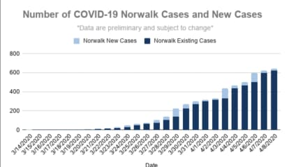 COVID-19: Norwalk Has 23 Deaths, 644 Cases; Police Will Ticket Those Who Discard Gloves, Masks