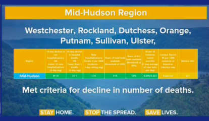 COVID-19: Day Now Set For Hudson Valley Reopening