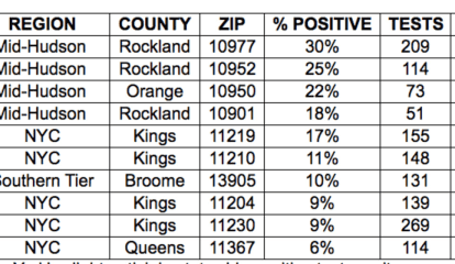 COVID-19: Hudson Valley Sees Sharp Increase In Positive Tests; Number Of New Cases Per County