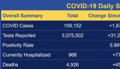 COVID-19: CT Positivity Rate Increases, With New Hospitalizations Highest For 'Second Wave'