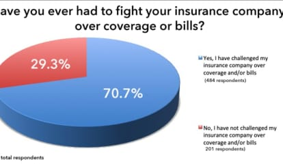 Poll Results: Over Two-Thirds Say They Have Fought Insurance Over Coverage Or Bills