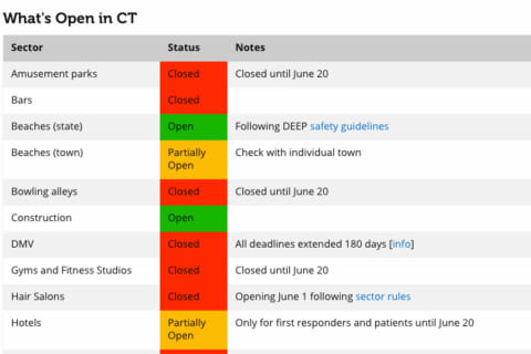 COVID-19: Here's What's Open, Closed In CT As Big Drop In Hospitalizations Continues