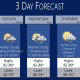 A look at the stormy stretch forecast for Tuesday, Aug. 6 through Thursday, Aug. 8.