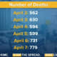 COVID-19: NY Fatalities Reach Record New One-Day High Amid More Signs Of 'Bending Curve'