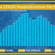 A look at daily new COVID-19 hospitalizations.