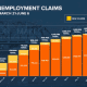 A chart showing the rising number of unemployment claims in New Jersey since the COVID-19 pandemic began.