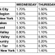 COVID positive test percentages over the last three days for each of New York's 10 regions.