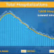 The total number of COVID-19 hospitalizations is at a new low.