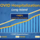 The number of COVID-19 hospitalizations on Long Island has been spiking.
