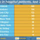 COVID-19: Hudson Valley Hospitalizations Among Highest In State