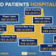 The breakdown of COVID-19 patients hospitalized in each of the state's 10 regions.