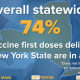 The number of first dose COVID-19 vaccines that have been administered statewide in the initial allocations that were distributed to New York.