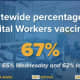 The percentage of hospital workers vaccinated.