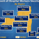 The percentage of hospital workers vaccinated in New York
