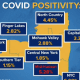 Long Island has the highest COVID-19 positivity rate in the state.