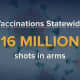 New York has administered millions of COVID-19 vaccines.