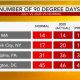 A look at projected 90-degree days in the summer of 2021 for major Northeast cities.