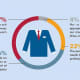 Suit yourself: Managers split on attire for job interviews