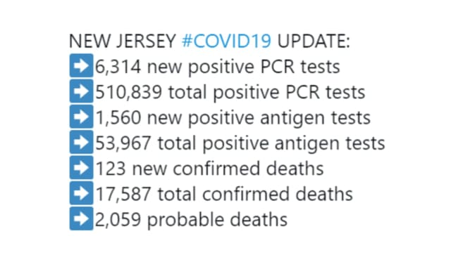 "NJ officials reported a total of 17,587 confirmed COVID-related deaths and 2,059 ""probable"" death from virus-related complications."