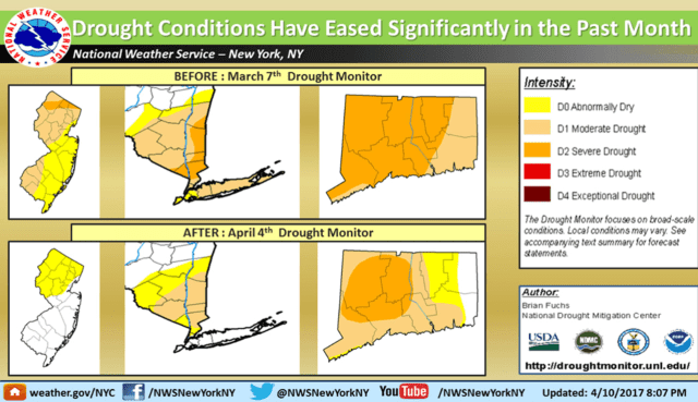 A look at conditions in Connecticut, far right, as well as New York and New Jersey shows the improving conditions. 'Severe drought' conditions (orange) from a month ago have been downgraded to 'moderate drought' (tan) for most of Fairfield County.