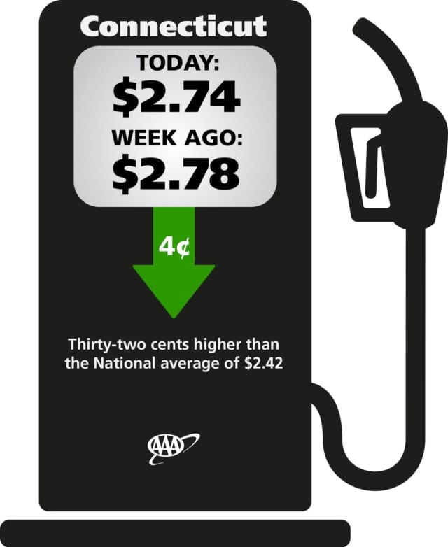 Gas prices continue to plummet in Connecticut.