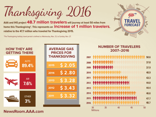 Traveling for Thanksgiving 2016? You'll be joined by 1 million more people over last year, according to surveys.