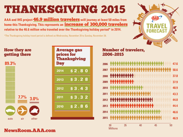 Thanksgiving travel statistics from AAA.