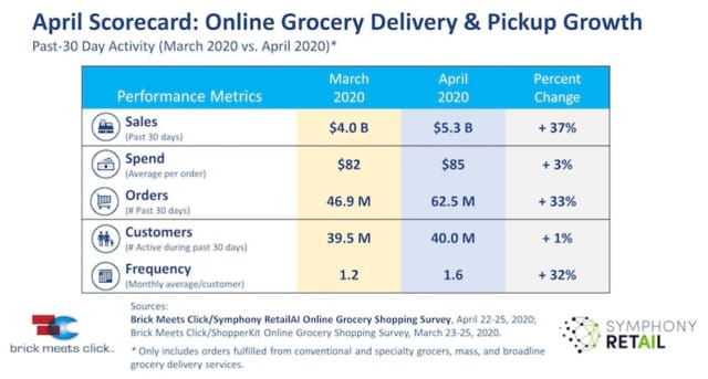 Here's how many Americans have turned to online grocery shopping.